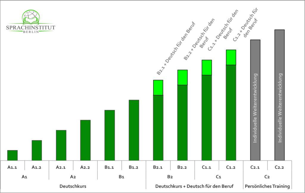 Europäischer Referenzrahmen